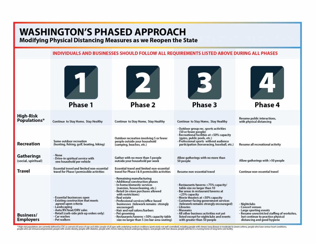 This is a chart showing what activities will be allowed during phases 1 through 4 of Governor Inslee